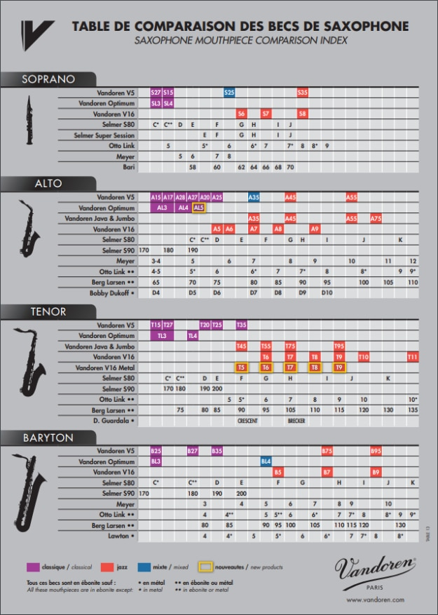 Saxophone Buying Guide & Comparison Chart | Woodwind