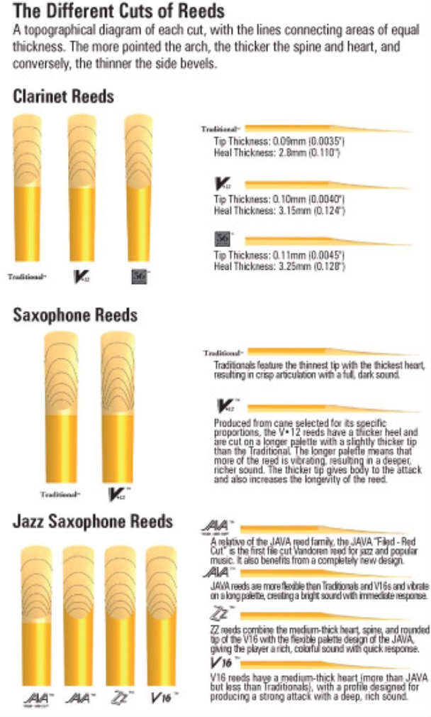 The Woodwind & Brasswind | Picking The Right Reed For The